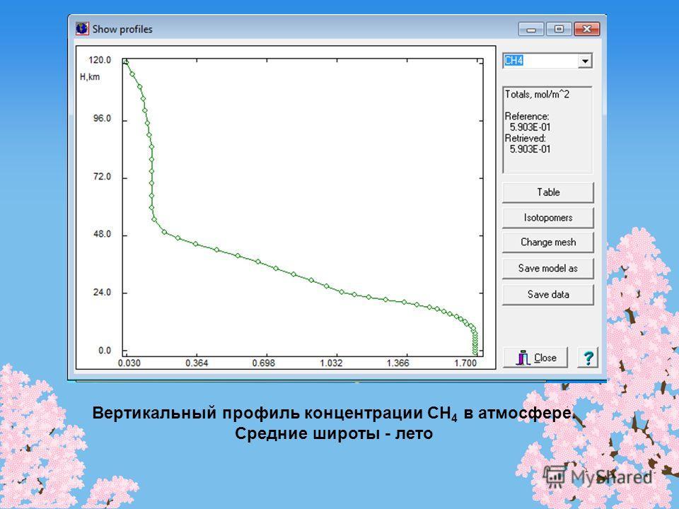 Вертикальный профиль концентрации CH 4 в атмосфере. Средние широты - лето