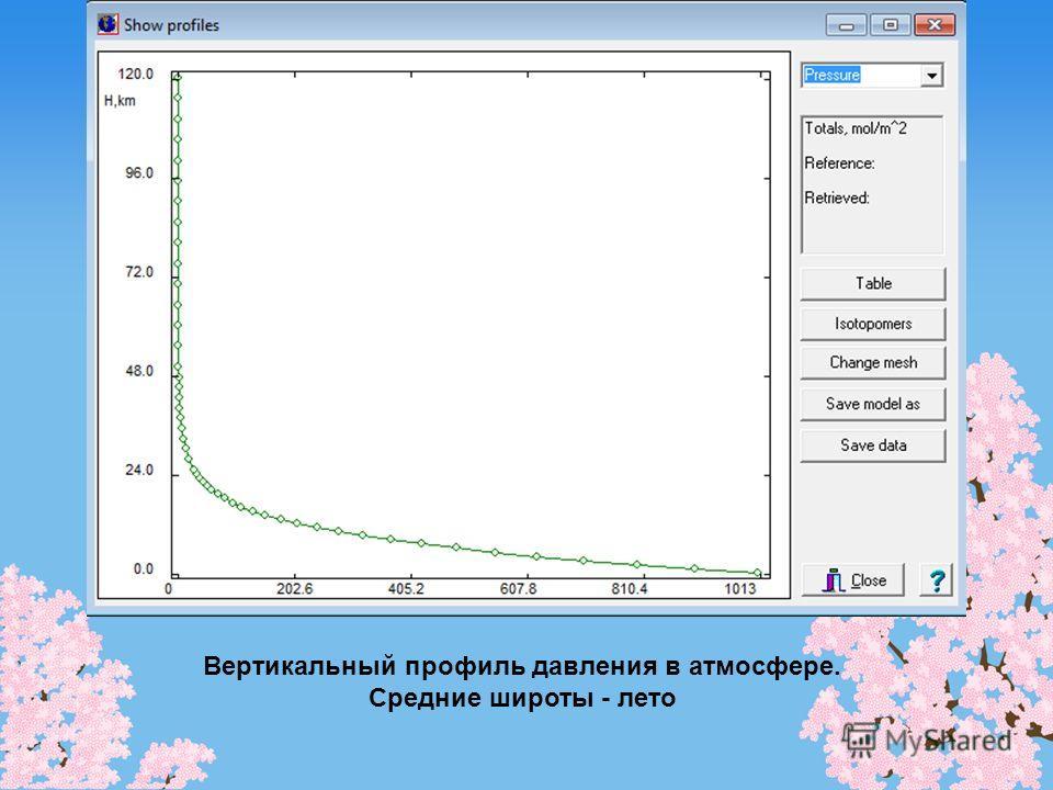 Вертикальный профиль давления в атмосфере. Средние широты - лето
