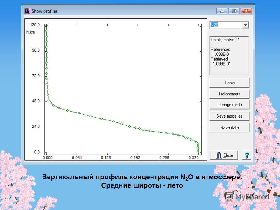 Вертикальный профиль концентрации N 2 O в атмосфере. Средние широты - лето