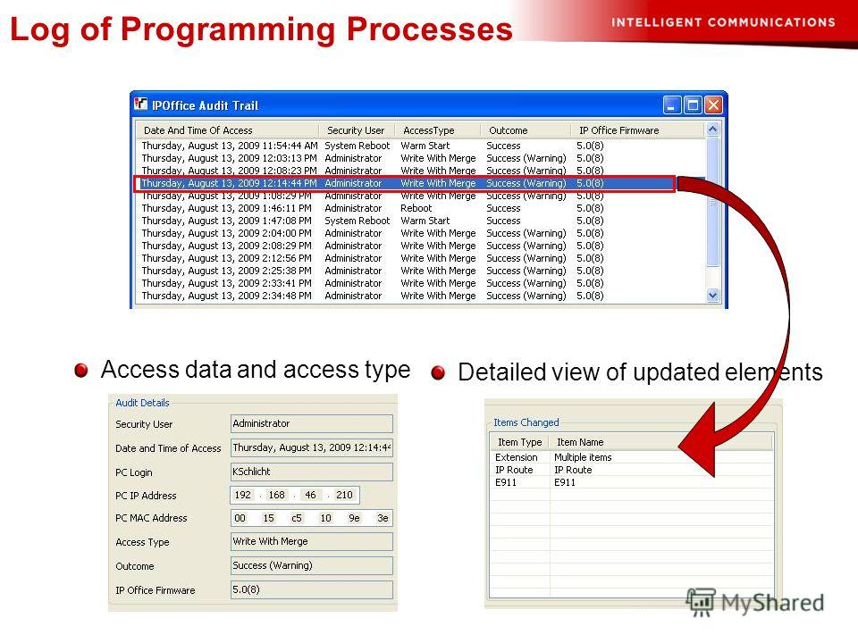 Log of Programming Processes Access data and access type Detailed view of updated elements