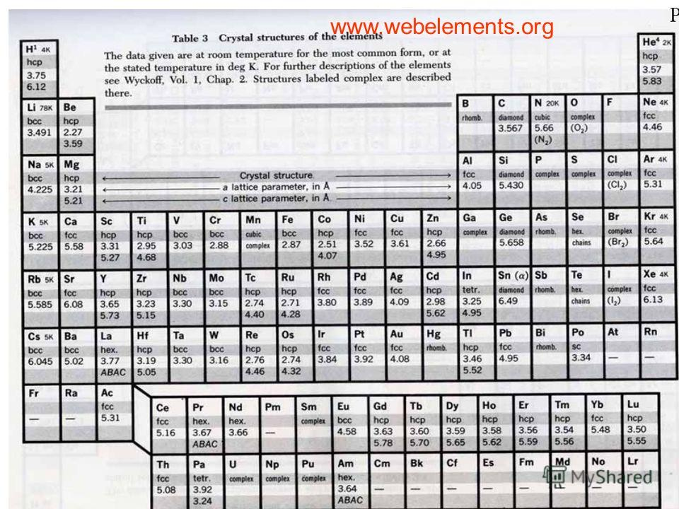 www.webelements.org
