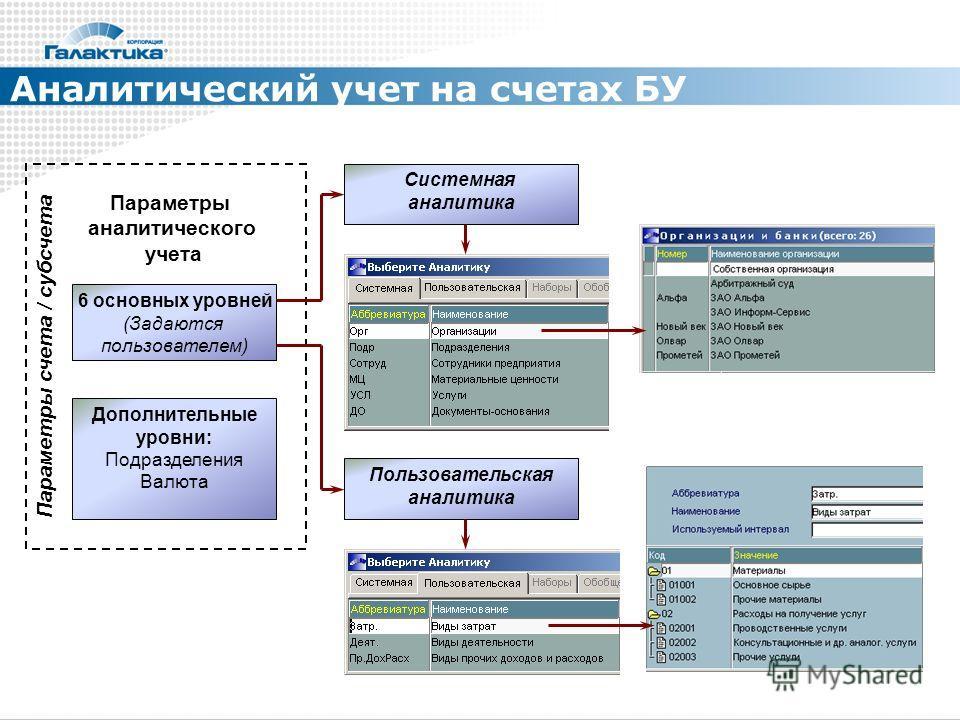 Аналитический учет на счетах БУ Параметры счета / субсчета 6 основных уровней (Задаются пользователем) Параметры аналитического учета Дополнительные уровни: Подразделения Валюта Пользовательская аналитика Системная аналитика