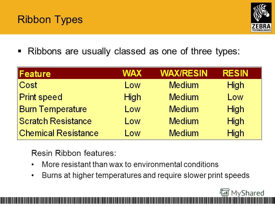 Ribbons are usually classed as one of three types: Resin Ribbon features: More resistant than wax to environmental conditions Burns at higher temperatures and require slower print speeds Ribbon Types