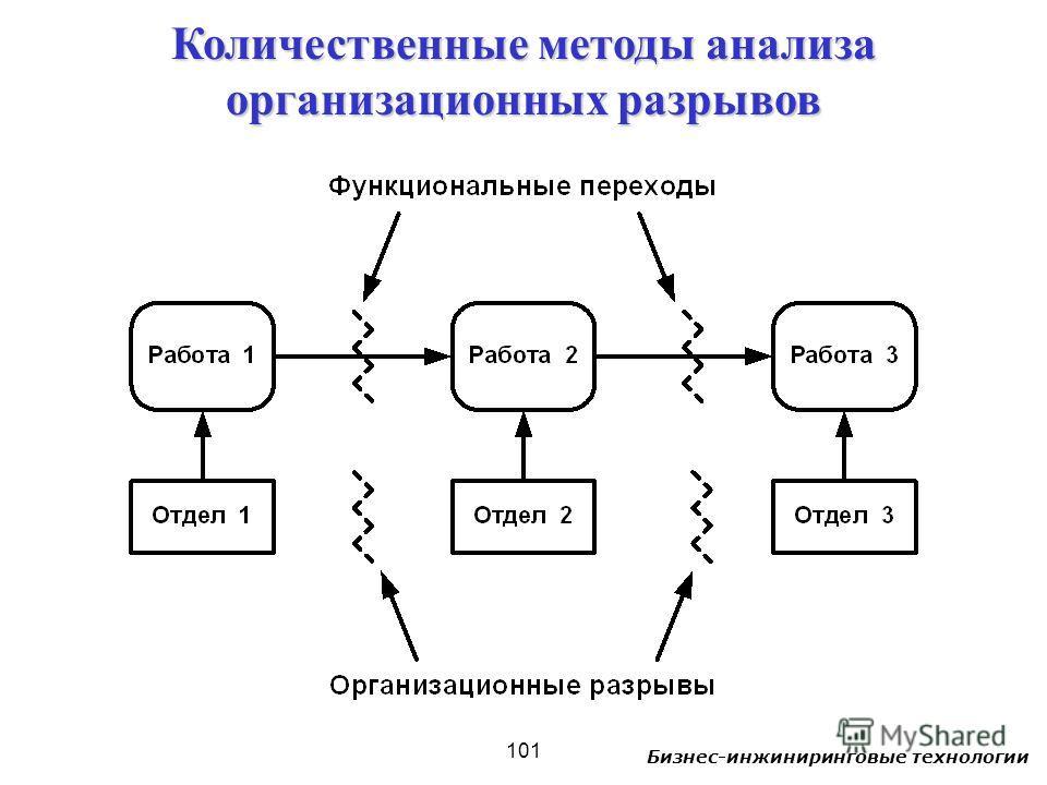 Бизнес-инжиниринговые технологии 101 Количественные методы анализа организационных разрывов