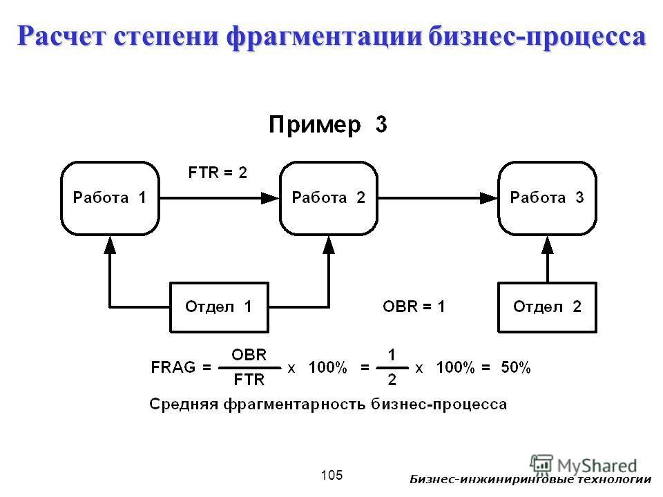 Бизнес-инжиниринговые технологии 105 Расчет степени фрагментации бизнес-процесса