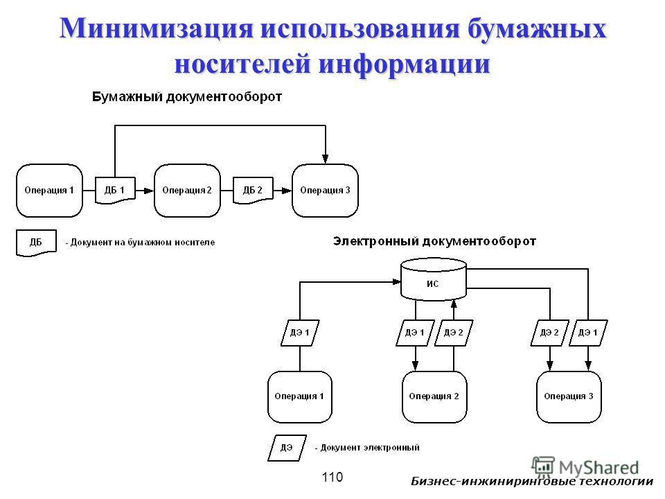 Бизнес-инжиниринговые технологии 110 Минимизация использования бумажных носителей информации