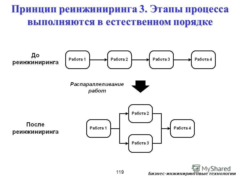 Бизнес-инжиниринговые технологии 119 Принцип реинжиниринга 3. Этапы процесса выполняются в естественном порядке