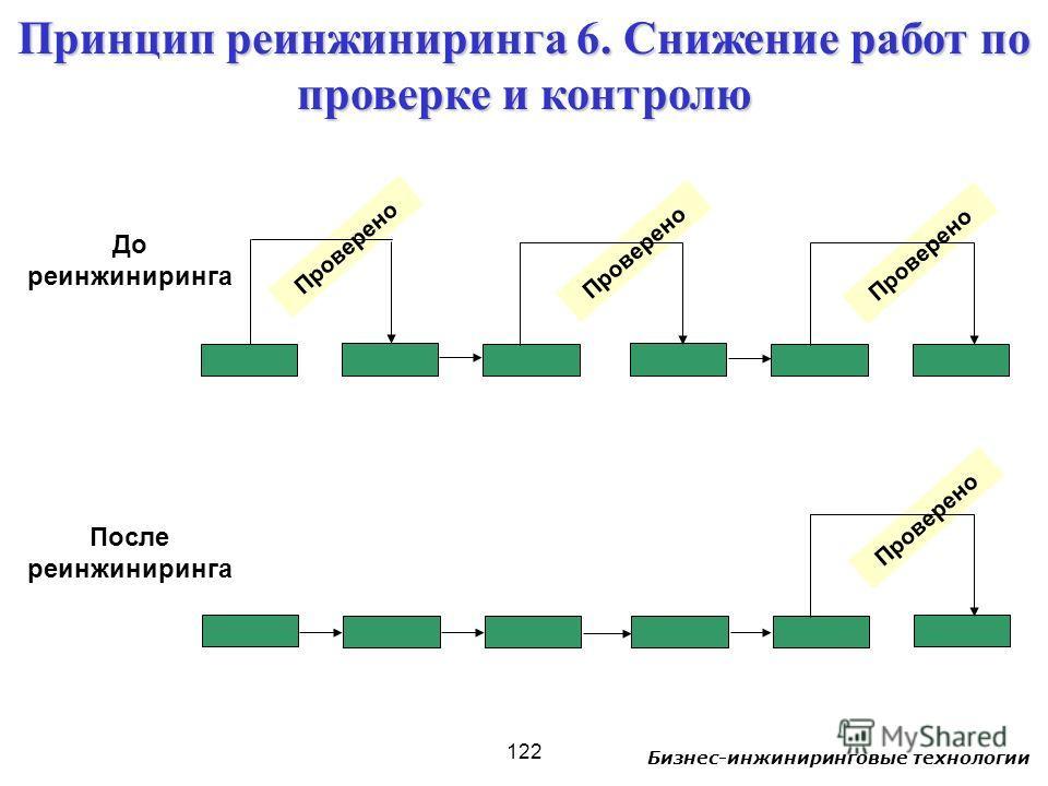 Бизнес-инжиниринговые технологии 122 Проверено Принцип реинжиниринга 6. Снижение работ по проверке и контролю До реинжиниринга После реинжиниринга