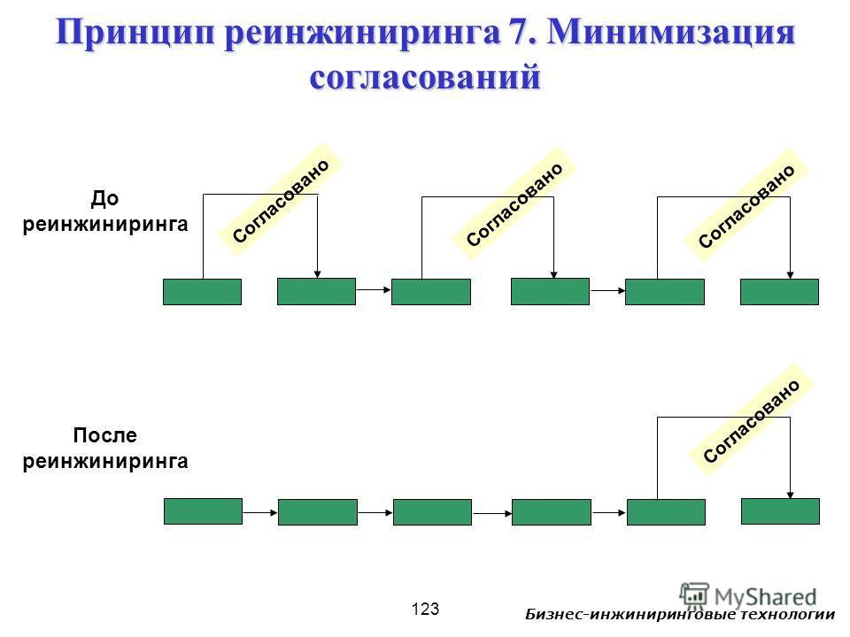 Бизнес-инжиниринговые технологии 123 Согласовано До реинжиниринга После реинжиниринга Принцип реинжиниринга 7. Минимизация согласований