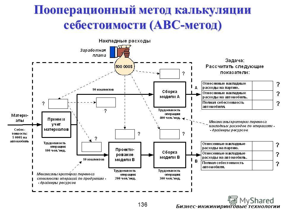 Бизнес-инжиниринговые технологии 136 Пооперационный метод калькуляции себестоимости (ABC-метод)
