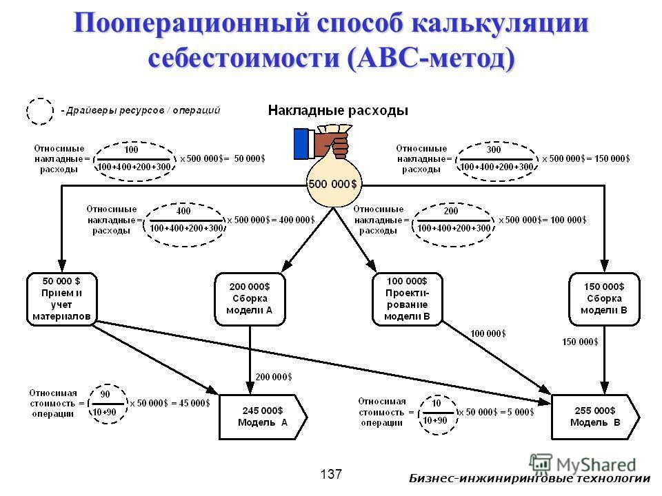 Бизнес-инжиниринговые технологии 137 Пооперационный способ калькуляции себестоимости (ABC-метод)