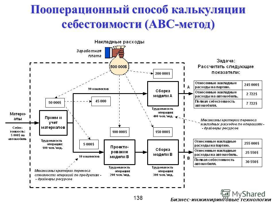 Бизнес-инжиниринговые технологии 138 Пооперационный способ калькуляции себестоимости (ABC-метод)