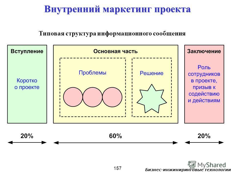 Бизнес-инжиниринговые технологии 157 Внутренний маркетинг проекта Типовая структура информационного сообщения