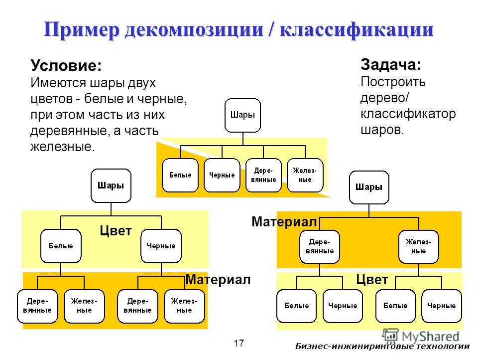 Бизнес-инжиниринговые технологии 17 Условие: Имеются шары двух цветов - белые и черные, при этом часть из них деревянные, а часть железные. Пример декомпозиции / классификации Задача: Построить дерево/ классификатор шаров. Цвет Материал