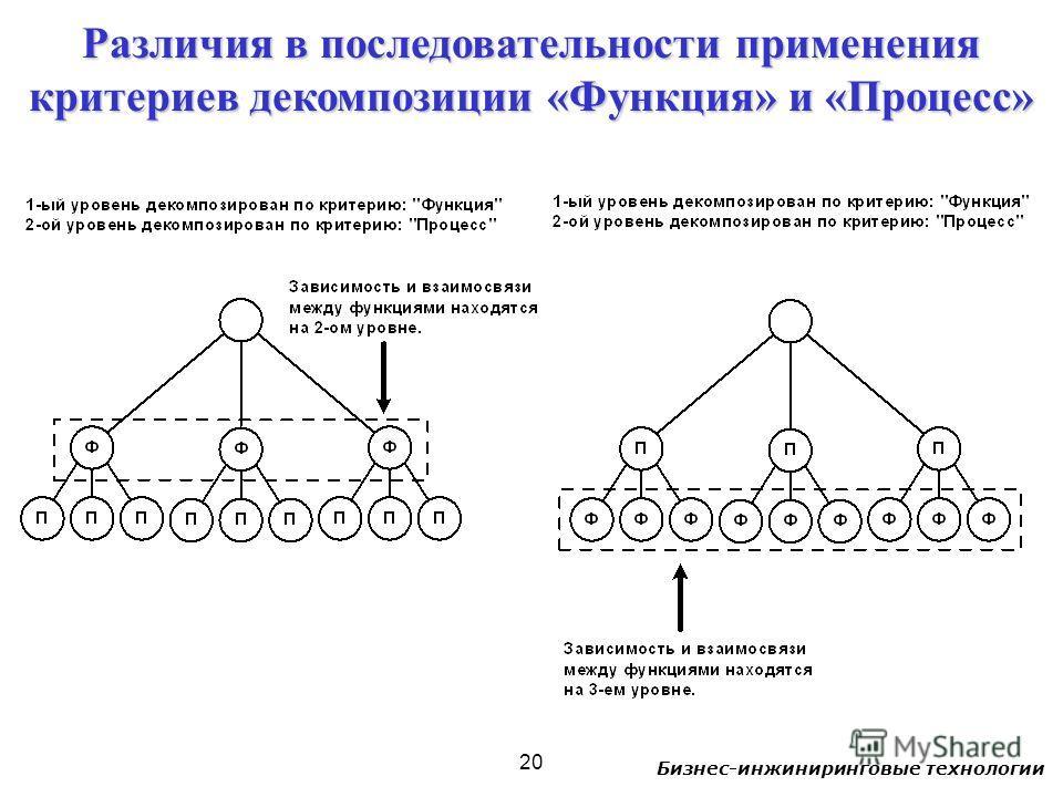 Бизнес-инжиниринговые технологии 20 Различия в последовательности применения критериев декомпозиции «Функция» и «Процесс»