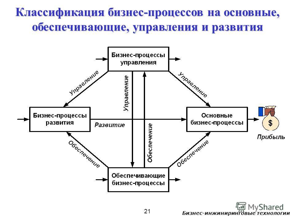 Бизнес-инжиниринговые технологии 21 Классификация бизнес-процессов на основные, обеспечивающие, управления и развития