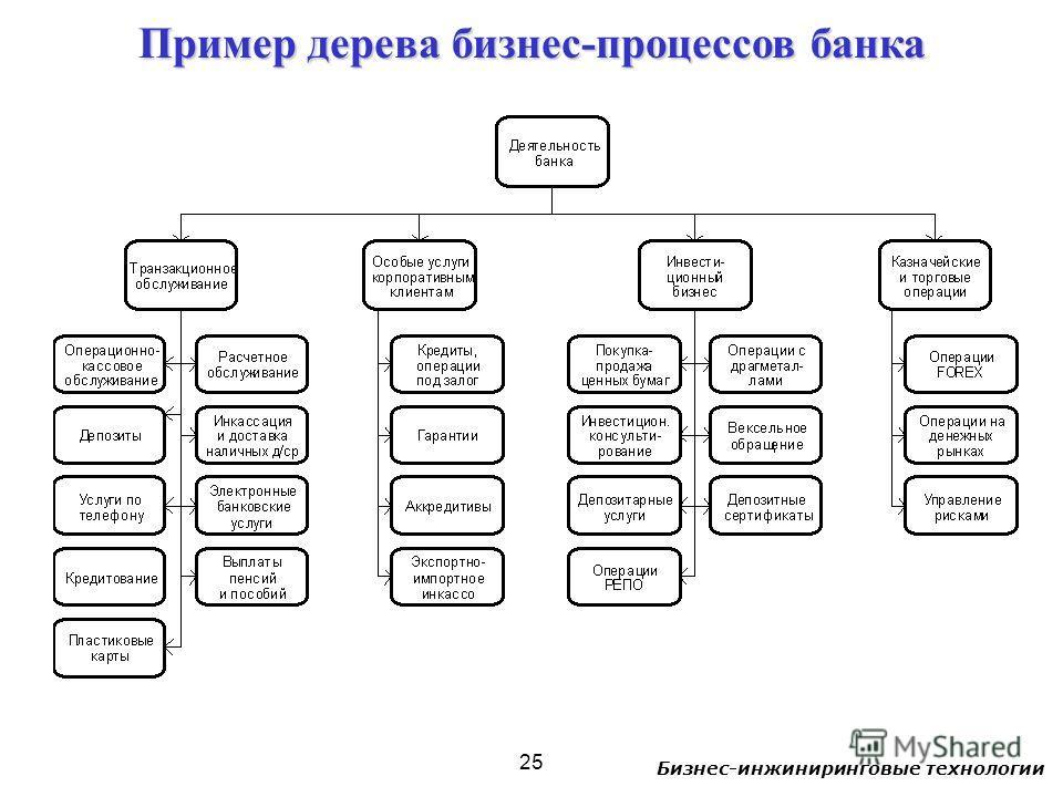 Бизнес-инжиниринговые технологии 25 Пример дерева бизнес-процессов банка