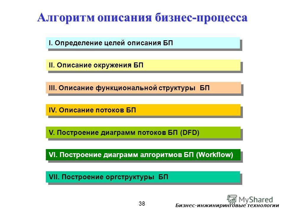 Бизнес-инжиниринговые технологии 38 Алгоритм описания бизнес-процесса I. Определение целей описания БП II. Описание окружения БП III. Описание функциональной структуры БП IV. Описание потоков БП V. Построение диаграмм потоков БП (DFD) VI. Построение