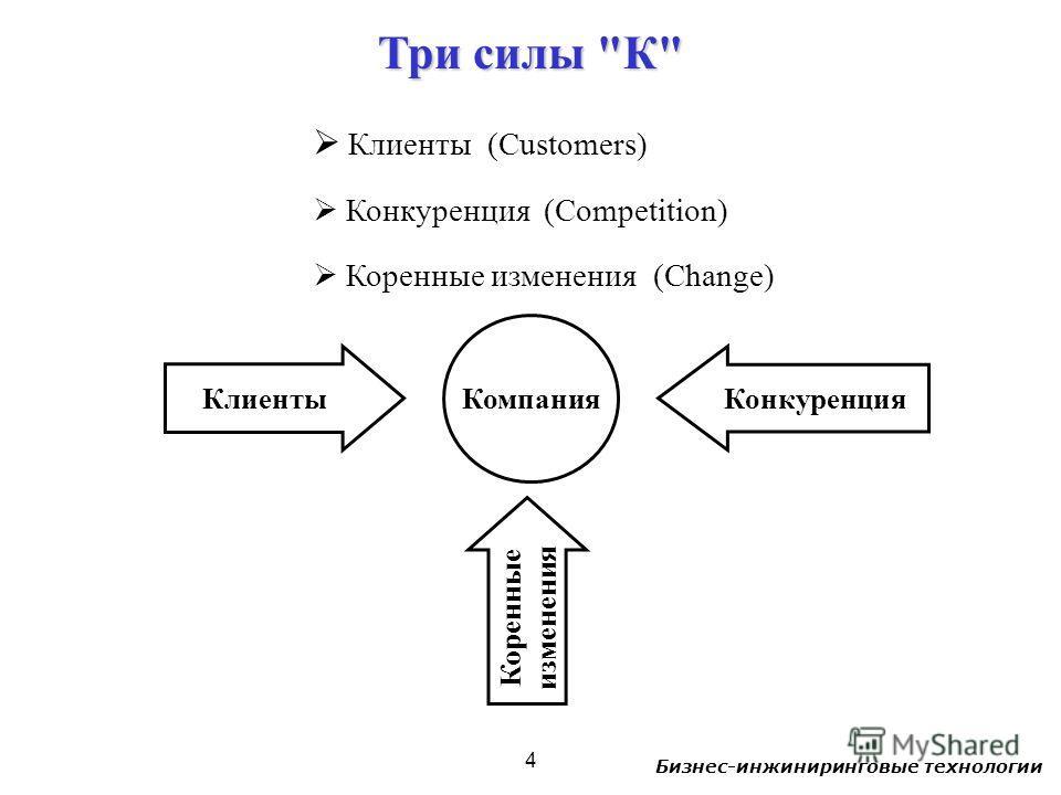 Бизнес-инжиниринговые технологии 4 Клиенты (Customers) Конкуренция (Competition) Коренные изменения (Change) Клиенты Компания Конкуренция Коренные изменения Три силы К