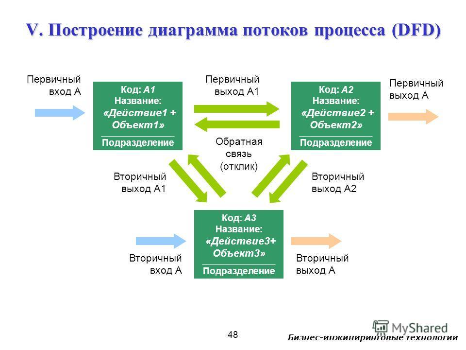 Бизнес-инжиниринговые технологии 48 V. Построение диаграмма потоков процесса (DFD) Код: А1 Название: «Действие 1 + Объект 1» _________________________ Подразделение Код: А2 Название: «Действие 2 + Объект 2» _________________________ Подразделение Код