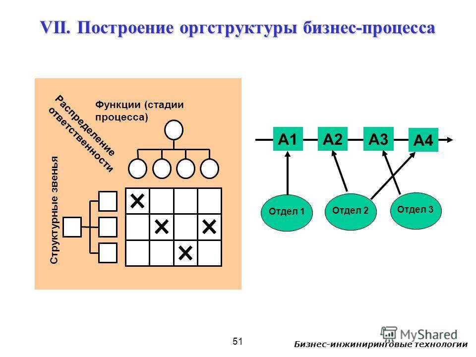 Бизнес-инжиниринговые технологии 51 VII. Построение оргструктуры бизнес-процесса Структурные звенья Функции (стадии процесса) Распределение ответственности А1А2А3 А4 Отдел 1 Отдел 2 Отдел 3