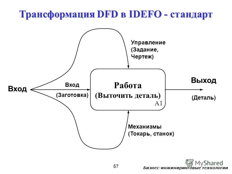 Бизнес-инжиниринговые технологии 57 Трансформация DFD в IDEFO - стандарт A1 Механизмы (Токарь, станок) Управление (Задание, Чертеж) Выход (Деталь) Вход Работа (Выточить деталь) Вход (Заготовка)