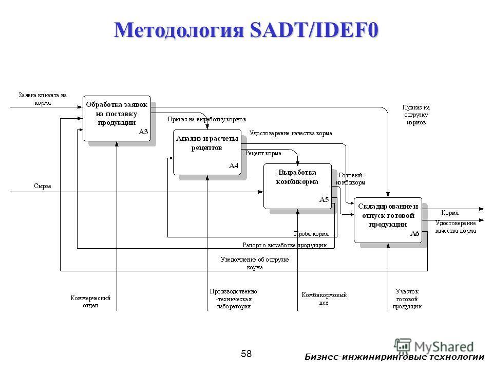 Бизнес-инжиниринговые технологии 58 Методология SADT/IDEF0