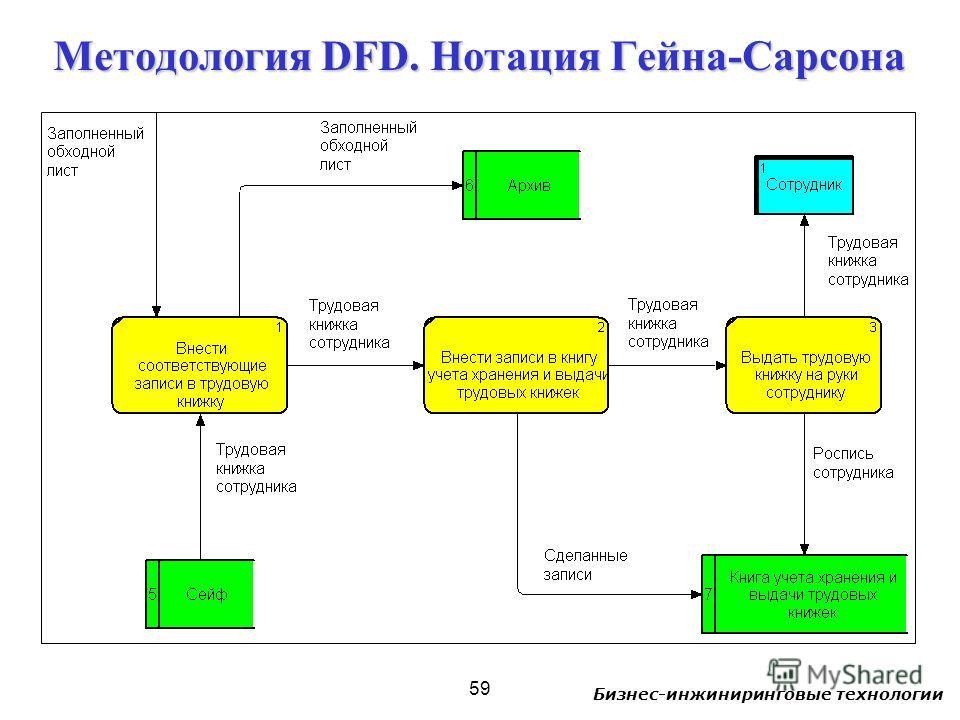 Бизнес-инжиниринговые технологии 59 Методология DFD. Нотация Гейна-Сарсона