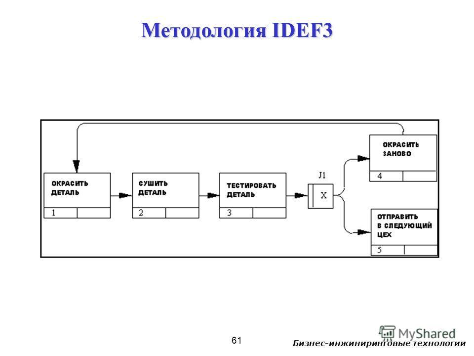 Бизнес-инжиниринговые технологии 61 Методология IDEF3