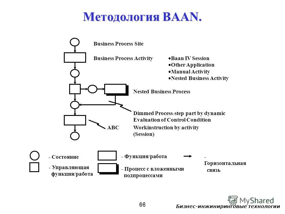 Бизнес-инжиниринговые технологии 66 Business Process Site Business Process Activity Nested Business Process Dimmed Process-step part by dynamic Evaluation of Control Condition Workinstruction by activity (Session) ABC Baan IV Session Other Applicatio