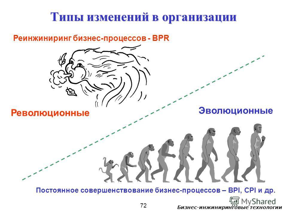 Бизнес-инжиниринговые технологии 72 Типы изменений в организации Революционные Эволюционные Реинжиниринг бизнес-процессов - BPR Постоянное совершенствование бизнес-процессов – BPI, CPI и др.