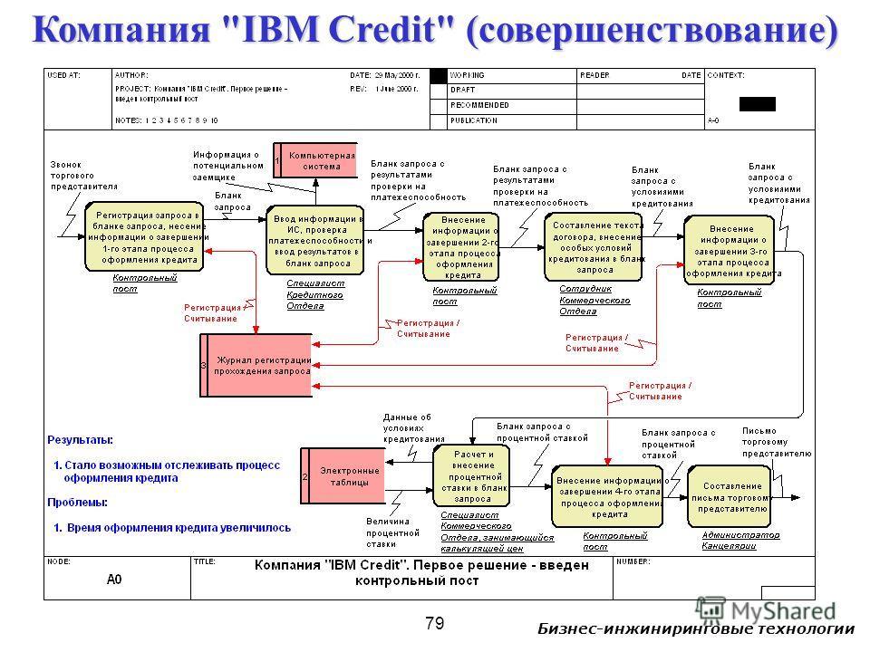 Бизнес-инжиниринговые технологии 79 Компания IBM Credit (совершенствование)