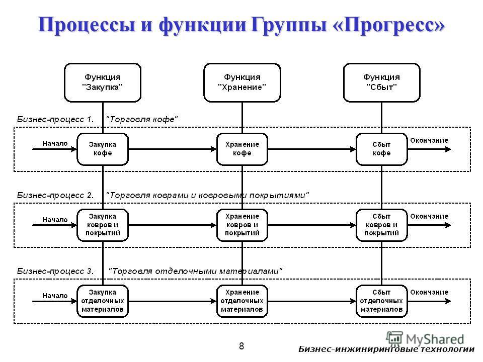 Бизнес-инжиниринговые технологии 8 Процессы и функции Группы «Прогресс»