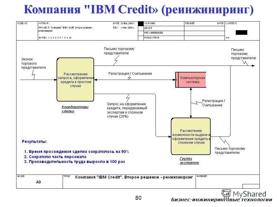 Бизнес-инжиниринговые технологии 80 Компания IBM Credit» (реинжиниринг)