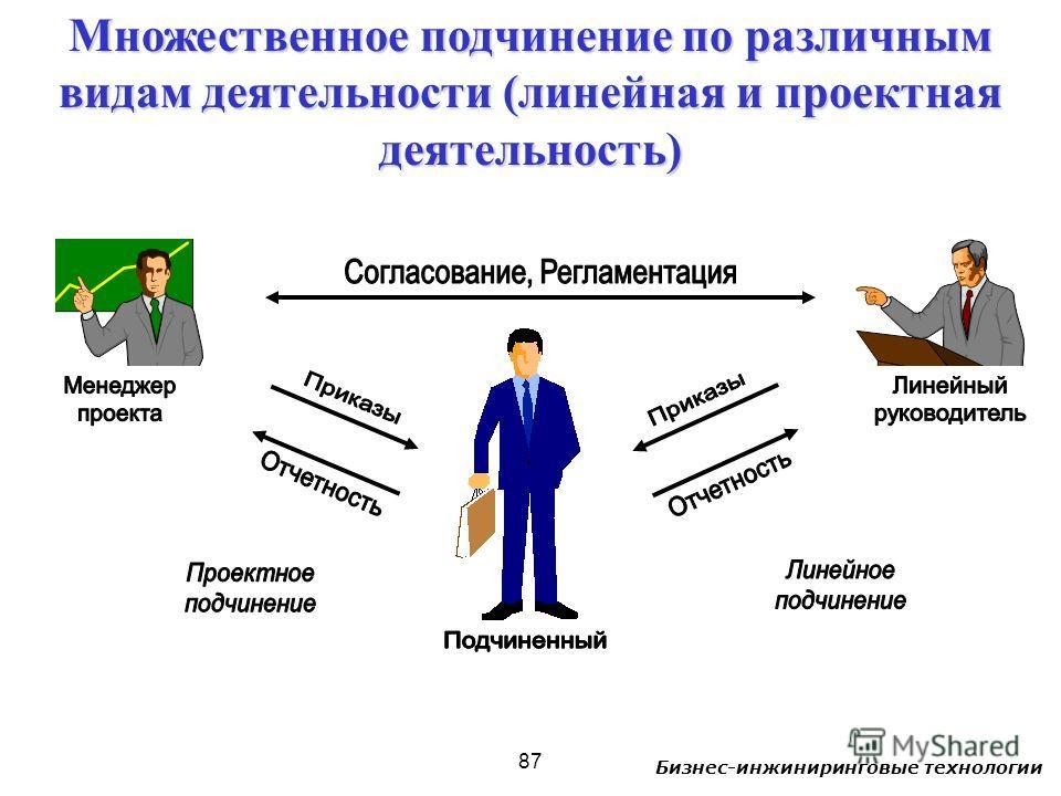 Бизнес-инжиниринговые технологии 87 Множественное подчинение по различным видам деятельности (линейная и проектная деятельность)
