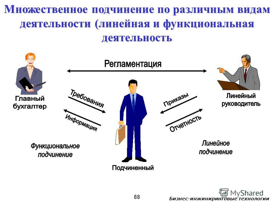 Бизнес-инжиниринговые технологии 88 Множественное подчинение по различным видам деятельности (линейная и функциональная деятельность