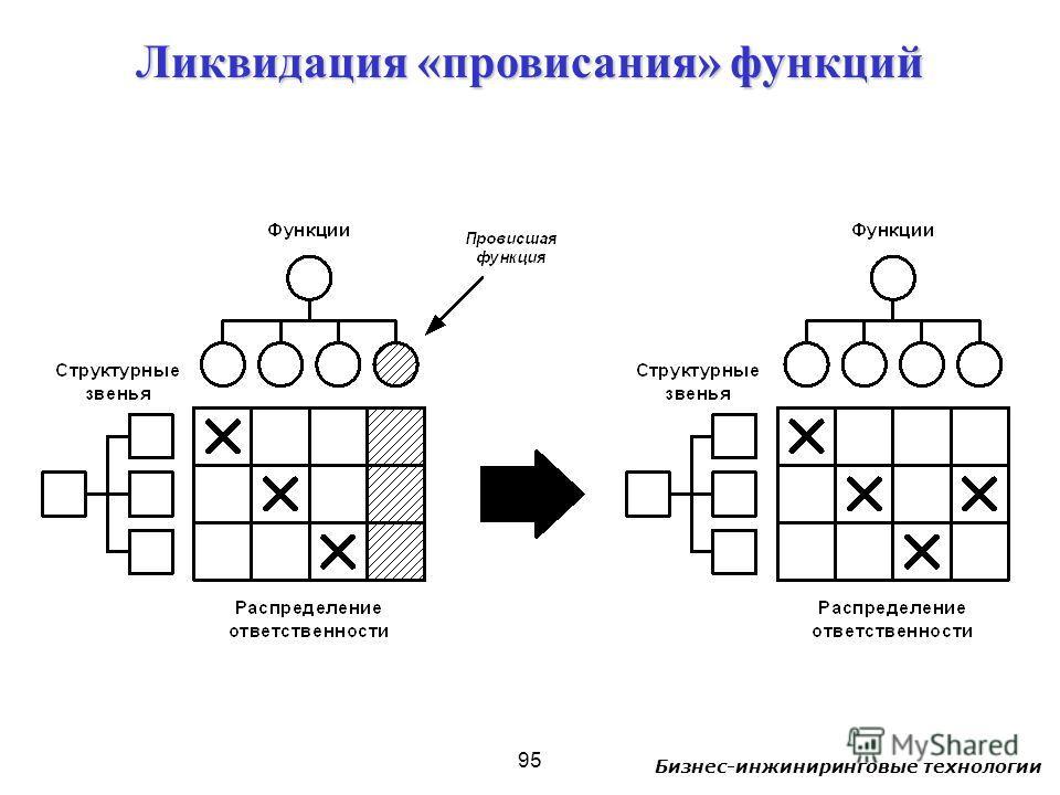 Бизнес-инжиниринговые технологии 95 Ликвидация «провисания» функций
