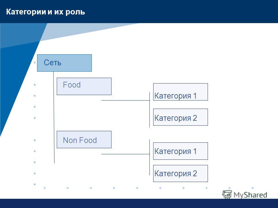 www.company.com Категории и их роль Сеть Food Категория 1 Категория 2 Non Food Категория 1 Категория 2