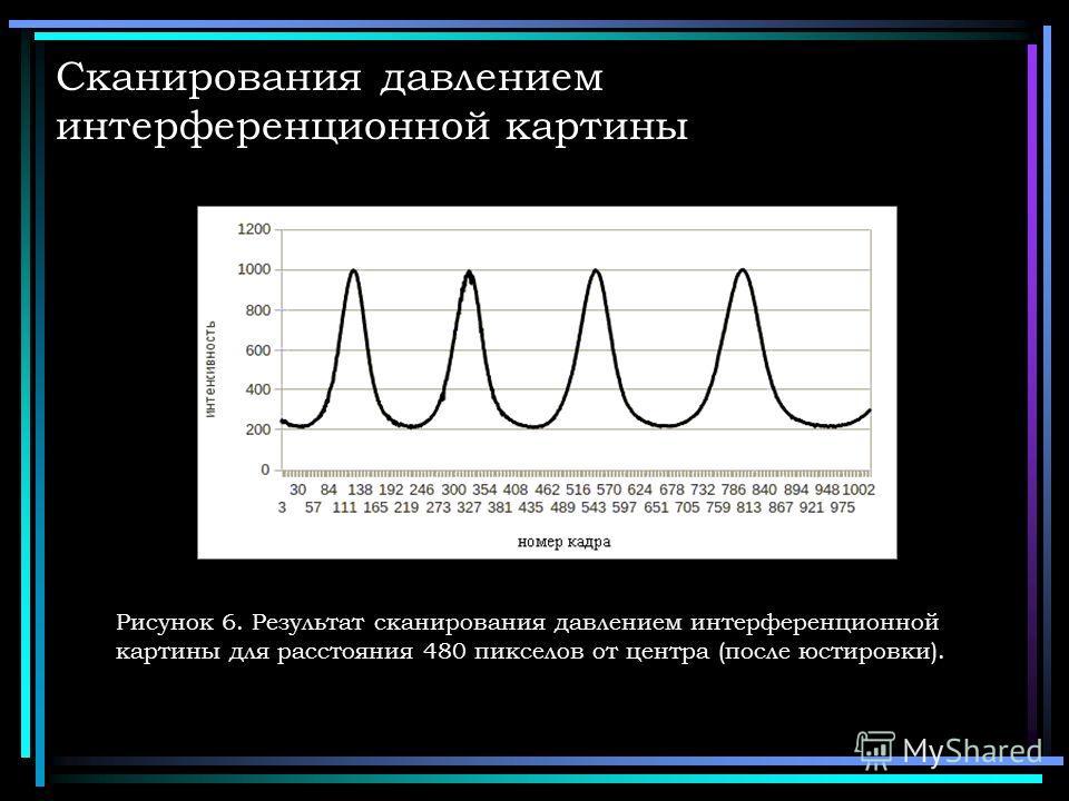 Сканирования давлением интерференционной картины Рисунок 6. Результат сканирования давлением интерференционной картины для расстояния 480 пикселов от центра (после юстировки).