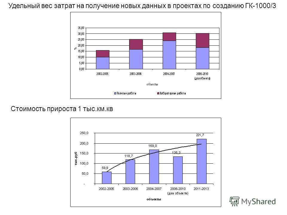 Удельный вес затрат на получение новых данных в проектах по созданию ГК-1000/3 Стоимость прироста 1 тыс.км.кв