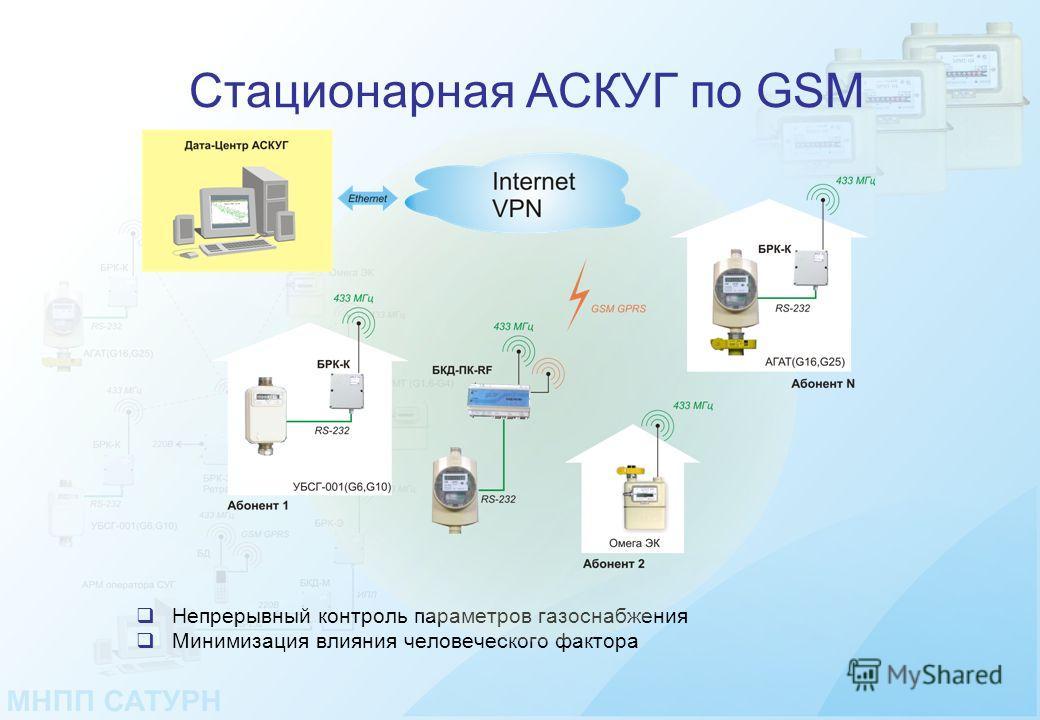 Стационарная АСКУГ по GSM Непрерывный контроль параметров газоснабжения Минимизация влияния человеческого фактора