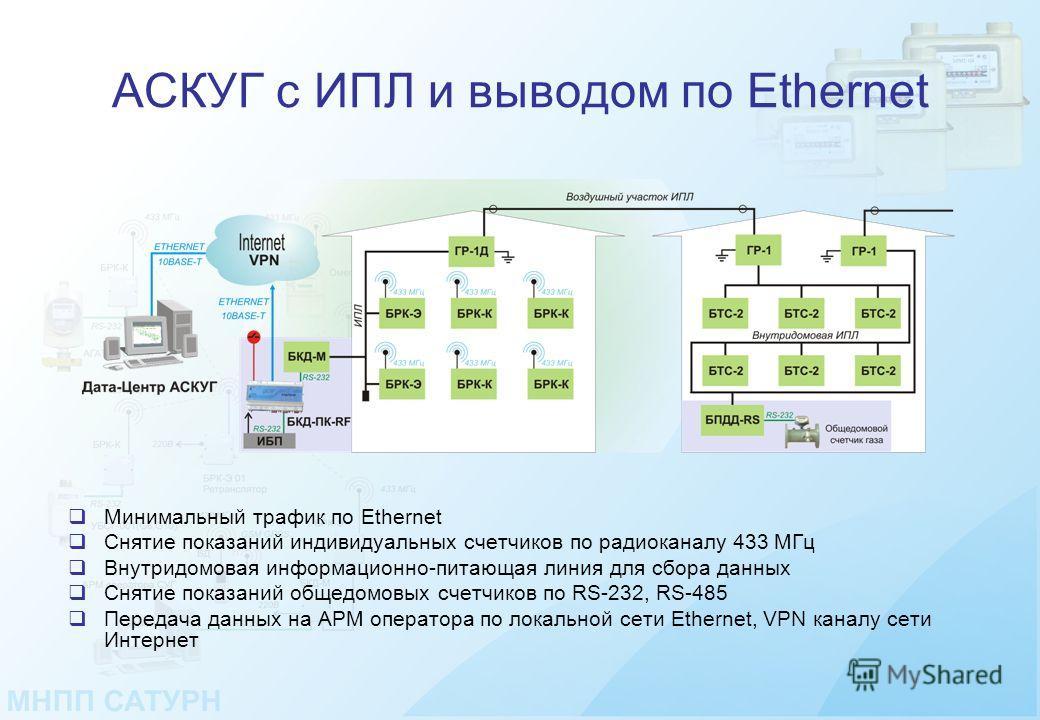 АСКУГ с ИПЛ и выводом по Ethernet Минимальный трафик по Ethernet Снятие показаний индивидуальных счетчиков по радиоканалу 433 МГц Внутридомовая информационно-питающая линия для сбора данных Снятие показаний общедомовых счетчиков по RS-232, RS-485 Пер