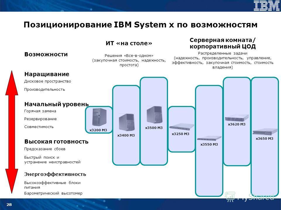 28 Позиционирование IBM System x по возможностям ИТ «на столе» Серверная комната/ корпоративный ЦОД Возможности Решения «Все-в-одном» (закупочная стоимость, надежность, простота) Распределенные задачи (надежность, производительность, управление, эффе