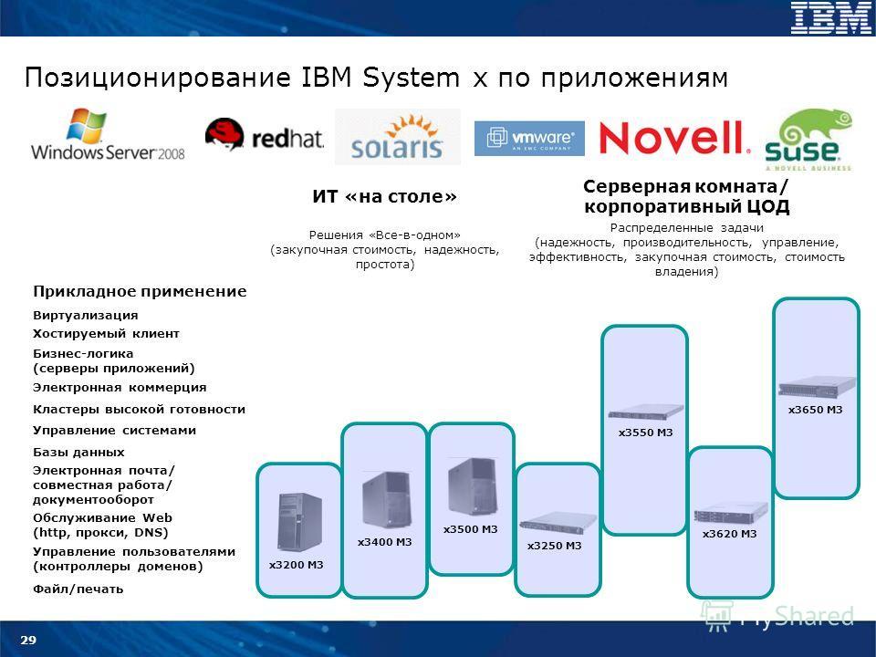 29 Позиционирование IBM System x по приложениям ИТ «на столе» Серверная комната/ корпоративный ЦОД Решения «Все-в-одном» (закупочная стоимость, надежность, простота) Распределенные задачи (надежность, производительность, управление, эффективность, за