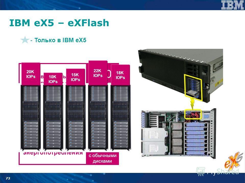 72 IBM eX5 – eXFlash - Только в IBM eX5 800 Обычными дисками Производительность сравнима с Дешевле на 97% При такой же производительности 1% По сравнению с обычными дисками Снижение энергопотребления 10K IOPs 15K IOPs 22K IOPs 18K IOPs 20K IOPs