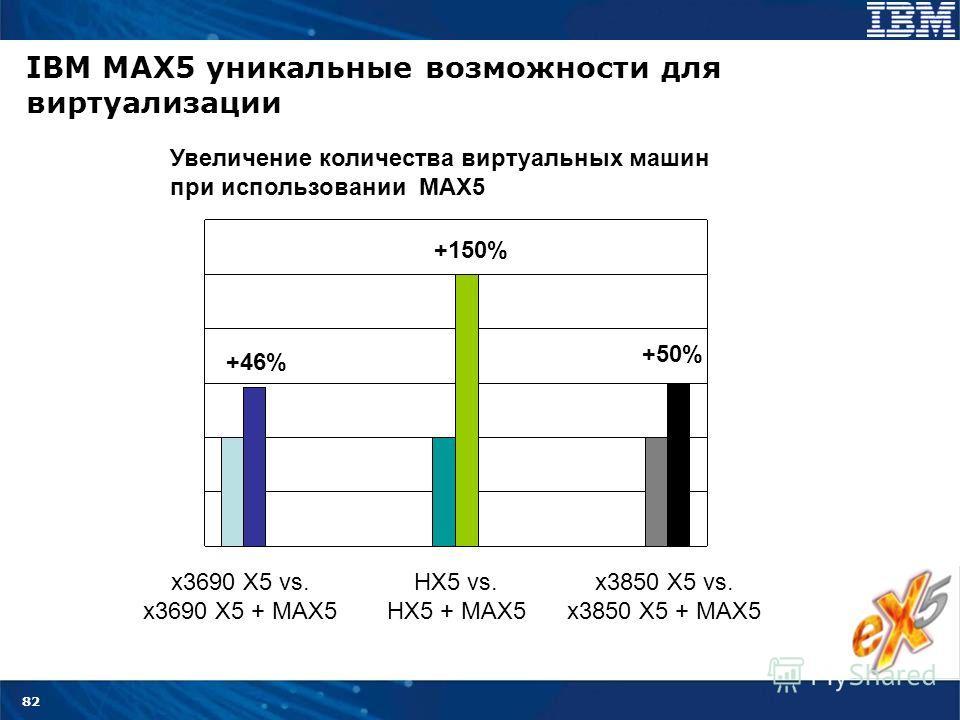 82 +46% +150% +50% x3690 X5 vs. x3690 X5 + MAX5 HX5 vs. HX5 + MAX5 x3850 X5 vs. x3850 X5 + MAX5 Увеличение количества виртуальных машин при использовании MAX5 IBM MAX5 уникальные возможности для виртуализации