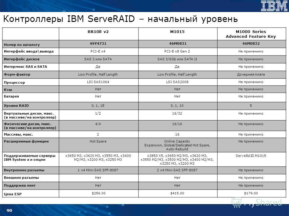 90 Контроллеры IBM ServeRAID – начальный уровень BR10il v2M1015M1000 Series Advanced Feature Key Номер по каталогу 49Y4731 46M083146M0832 Интерфейс ввода\выводаPCI-E x4PCI-E x8 Gen 2Не применимо Интерфейс дисковSAS 3 или SATASAS 3/6Gb или SATA IIНе п
