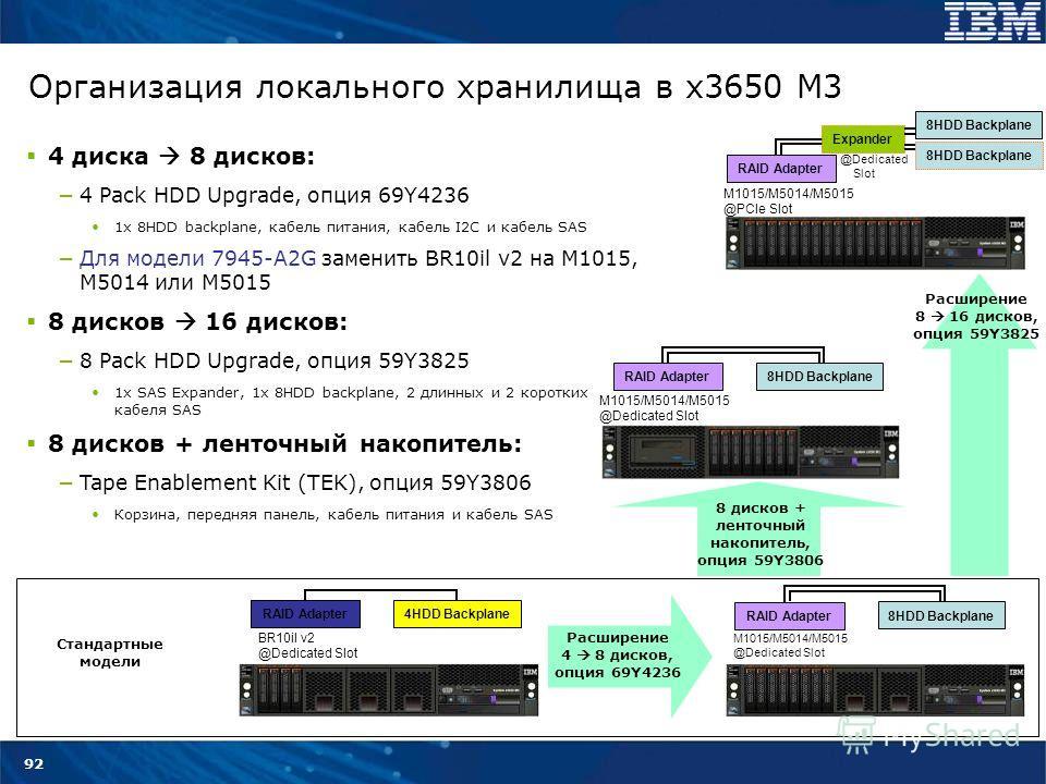92 Организация локального хранилища в x3650 M3 4 диска 8 дисков: 4 Pack HDD Upgrade, опция 69Y4236 1x 8HDD backplane, кабель питания, кабель I2C и кабель SAS Для модели 7945-A2G заменить BR10il v2 на M1015, M5014 или M5015 8 дисков 16 дисков: 8 Pack