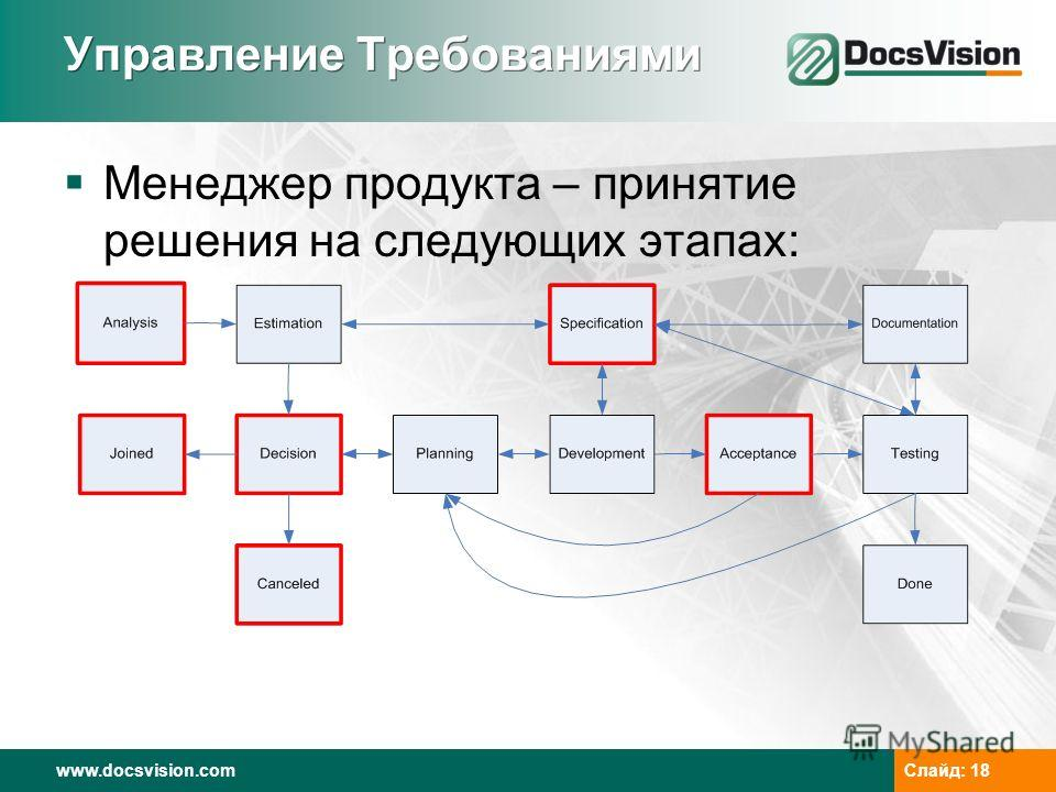 www.docsvision.com Слайд: 18 Управление Требованиями Менеджер продукта – принятие решения на следующих этапах: