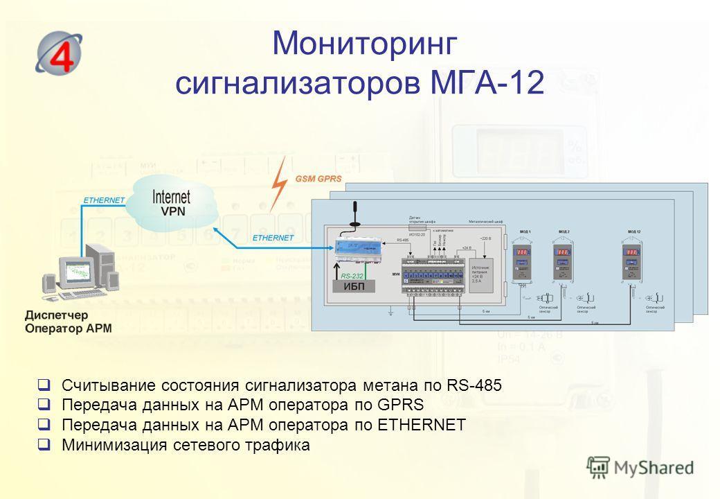 Мониторинг сигнализаторов МГА-12 Считывание состояния сигнализатора метана по RS-485 Передача данных на АРМ оператора по GPRS Передача данных на АРМ оператора по ETHERNET Минимизация сетевого трафика